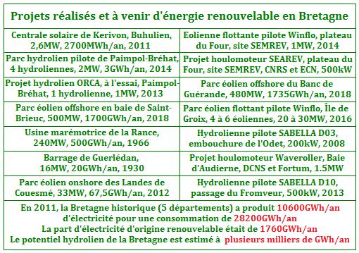 Projets d'énergie renouvelable - Bretagne